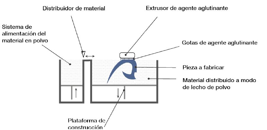 Inyección por aglutinante (Binder Jetting)