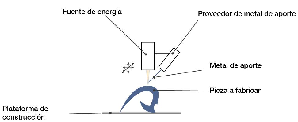 Deposición directa de energía