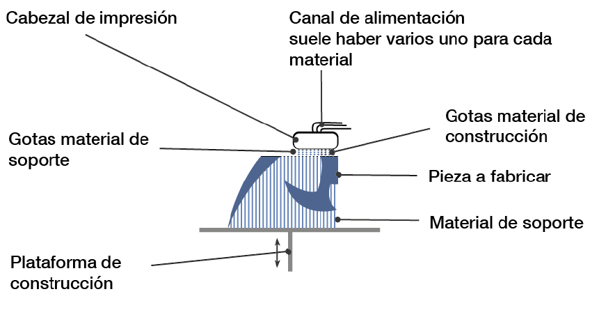 Inyección Material